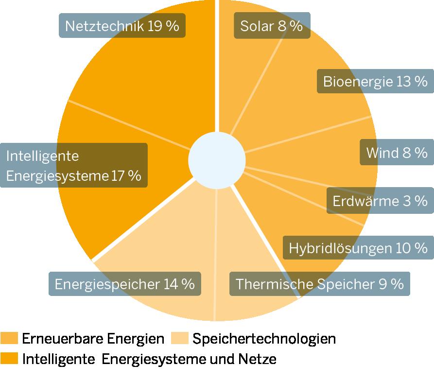 Die Grafik zeigt Innovationsschwerpunkte im Teilmarkt Umweltfreundliche Energiewandlung, -transport und -speicherung