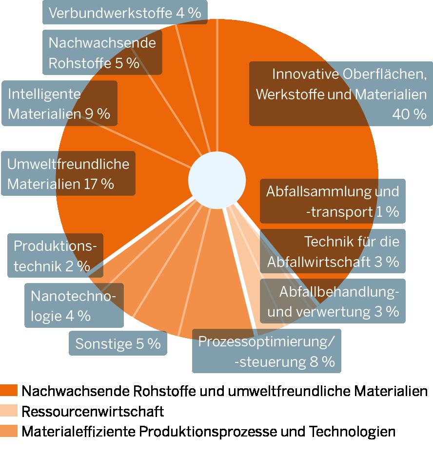 Die Grafik zeigt Innovationsschwerpunkte im Teilmarkt Materialien, Materialeffizienz und Ressourcenwirtschaft
