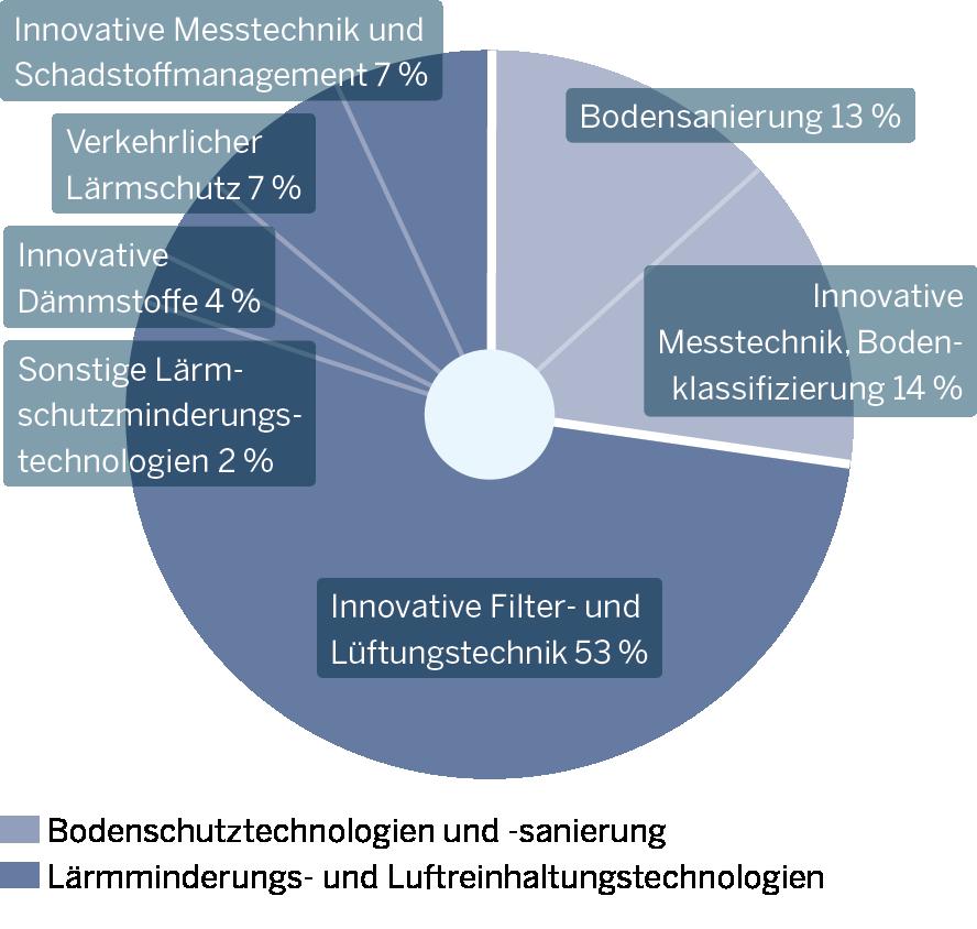 Die Grafik zeigt Innovationsschwerpunkte der Minderungs- und Schutztechnologien
