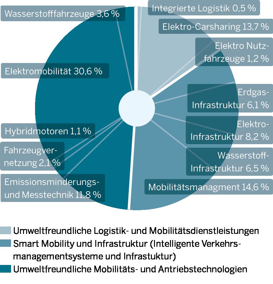 Die Grafik zeigt Innovationsschwerpunkte der Umweltfreundlichen Mobilität