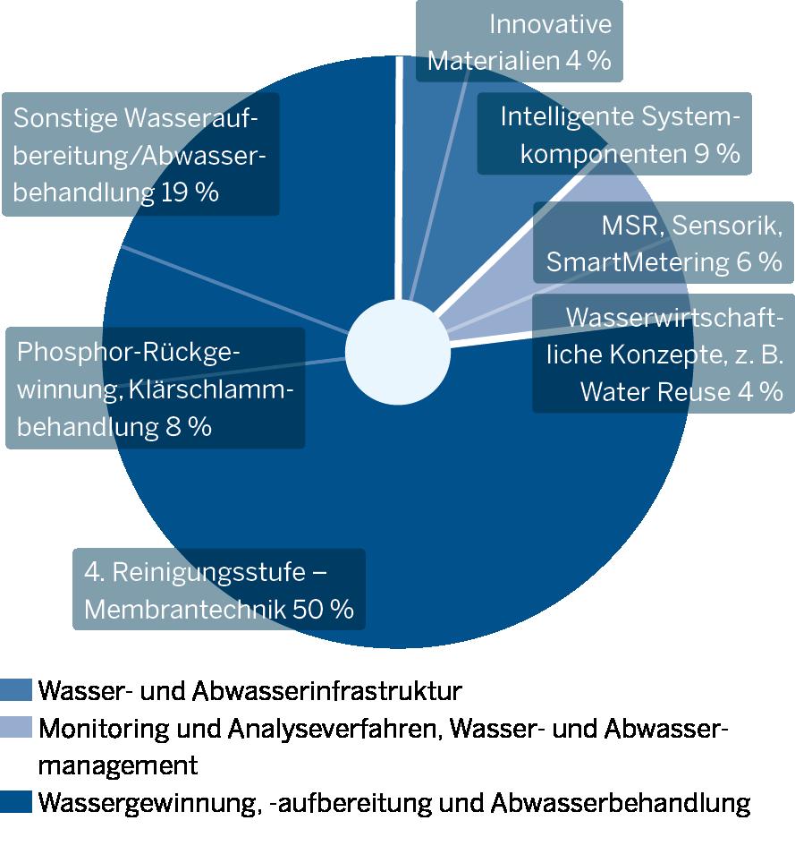 Die Grafik zeigt Innovationsschwerpunkte der Wasserwirtschaft