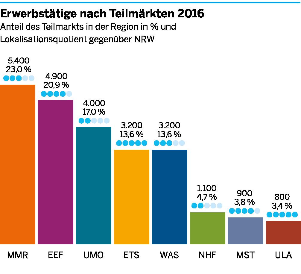 Die Anzahl der Erwerbstätigen in den einzelnen Teilmärkten der Umweltwirtschaft für die Region Aachen