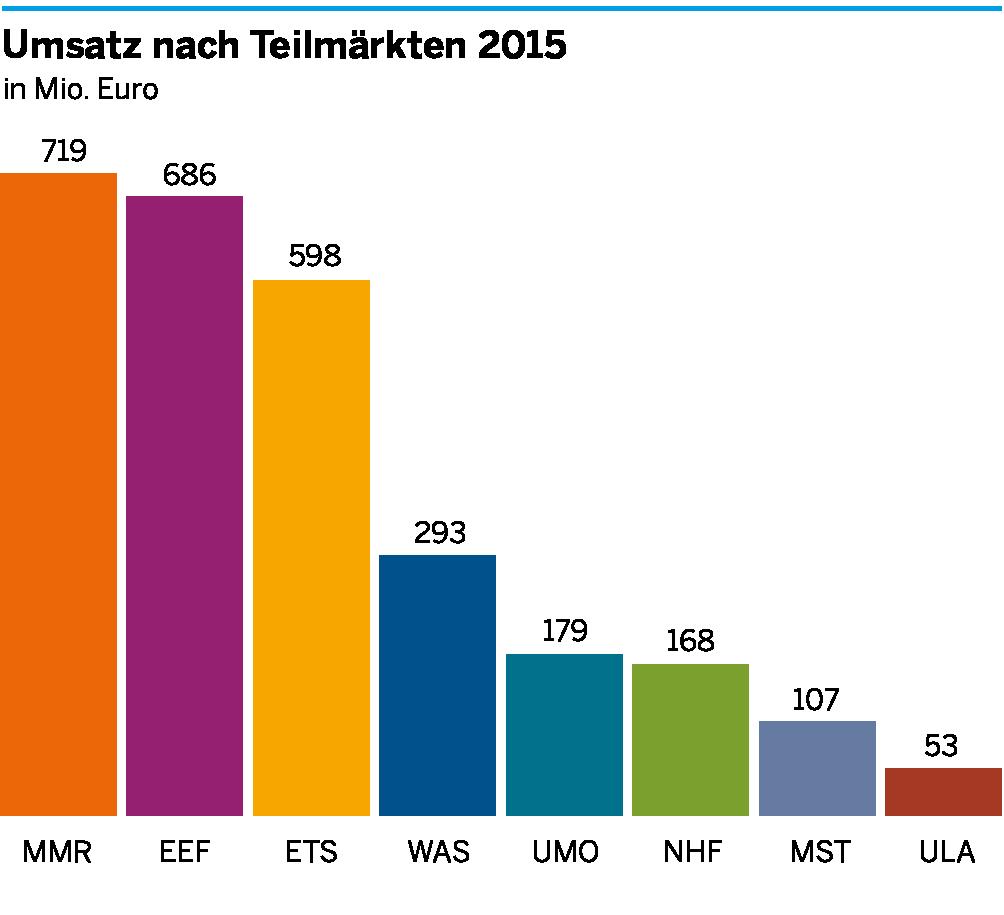 Die Umsätze der einzelnen Teilmärkte der Umweltwirtschaft in Aachen