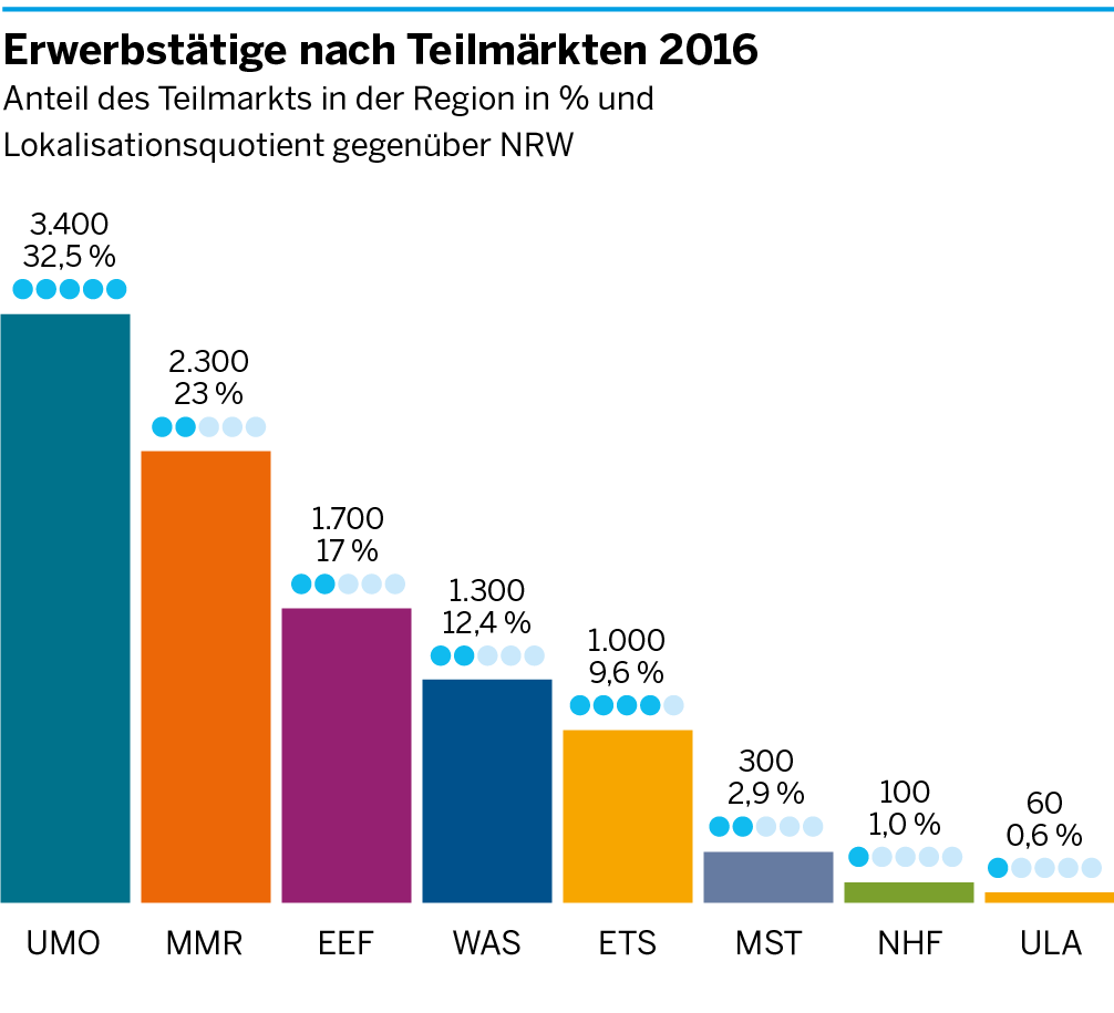 Die Anzahl der Erwerbstätigen in den einzelnen Teilmärkten der Umweltwirtschaft für das Bergische Städtedreieck