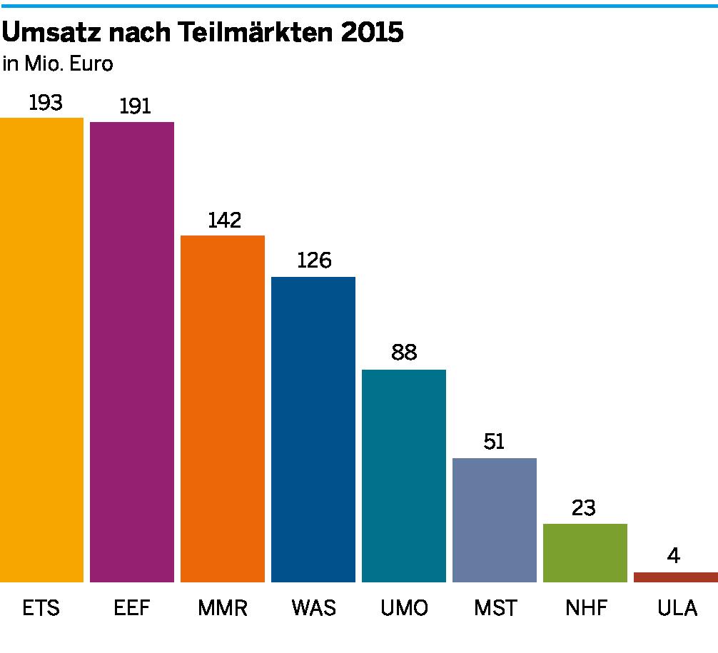 Die Umsätze der einzelnen Teilmärkte der Umweltwirtschaft im Bergischen Städtedreieck