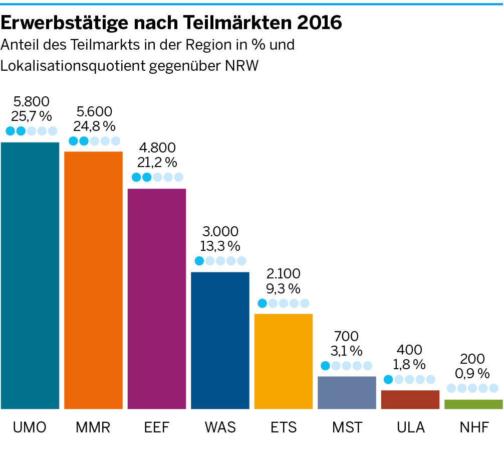 Die Anzahl der Erwerbstätigen in den einzelnen Teilmärkten der Umweltwirtschaft für Düsseldorf
