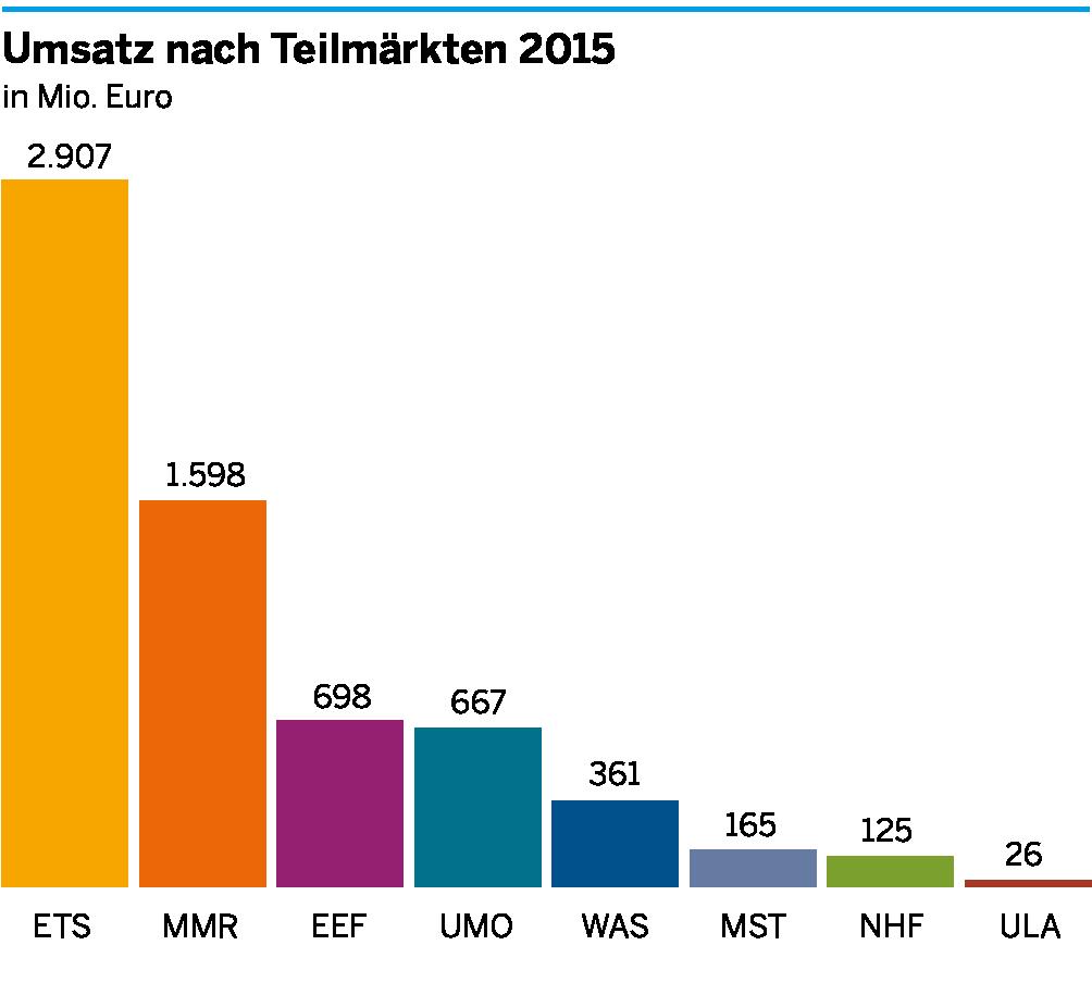 Die Umsätze der einzelnen Teilmärkte der Umweltwirtschaft in Düsseldorf