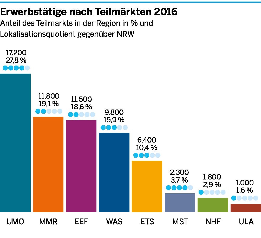Die Anzahl der Erwerbstätigen in den einzelnen Teilmärkten der Umweltwirtschaft für Köln/Bonn