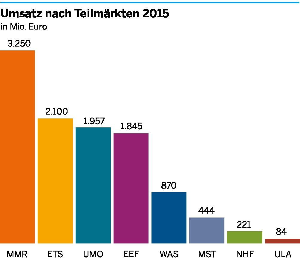 Die Umsätze der einzelnen Teilmärkte der Umweltwirtschaft in der Region Köln/Bonn