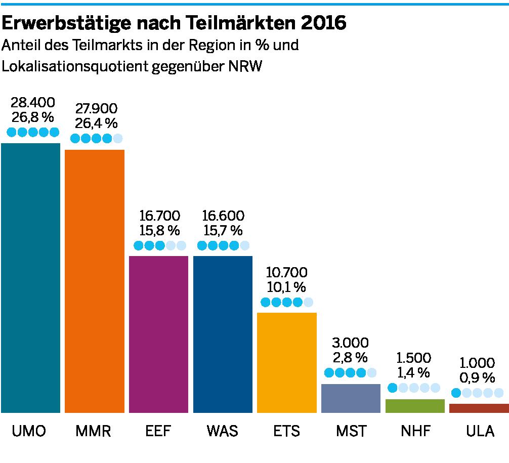 Die Anzahl der Erwerbstätigen in den einzelnen Teilmärkten der Umweltwirtschaft für die Metropole Ruhr