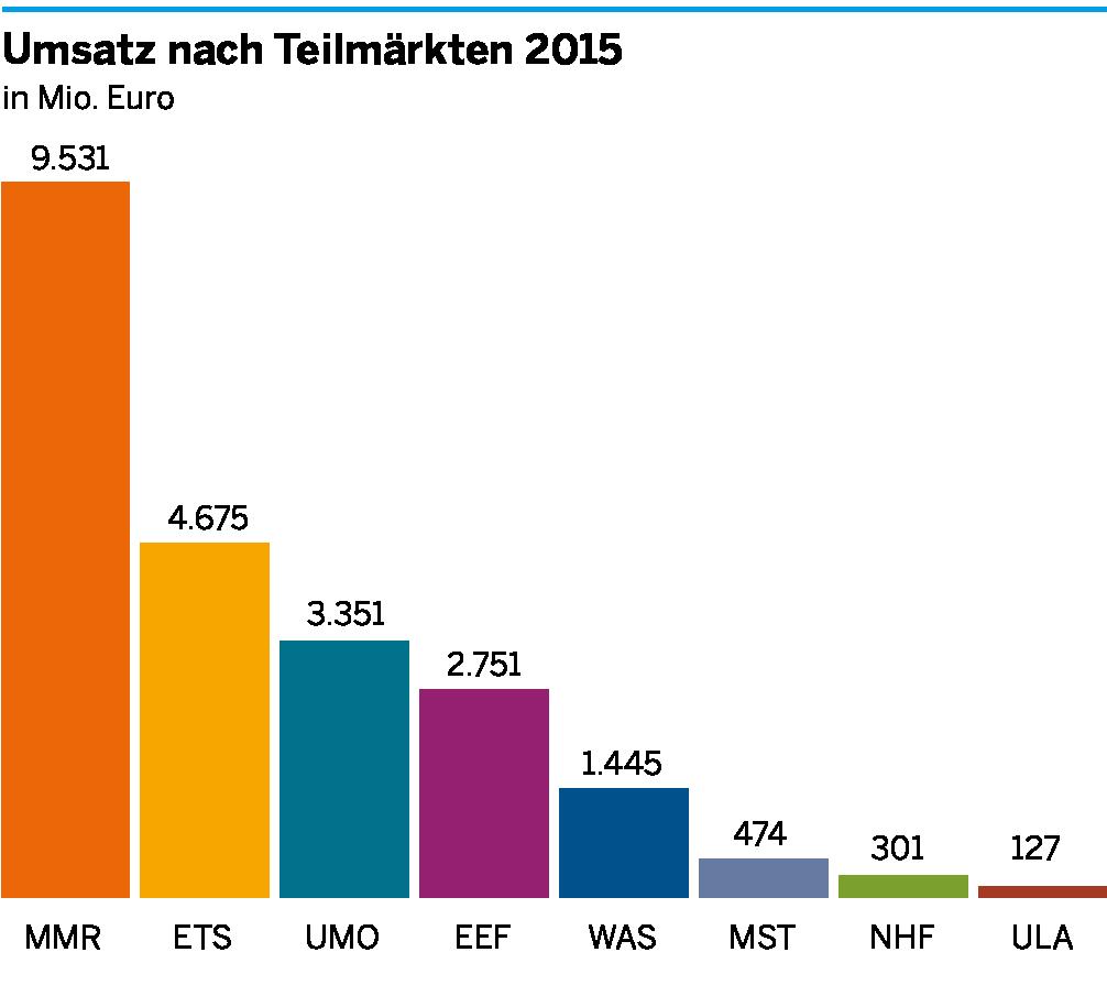 Die Umsätze der einzelnen Teilmärkte der Umweltwirtschaft in der Metropole Ruhr