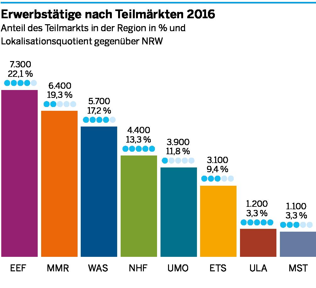 Die Anzahl der Erwerbstätigen in den einzelnen Teilmärkten der Umweltwirtschaft für das Münsterland