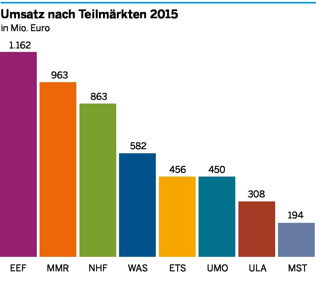 Die Umsätze der einzelnen Teilmärkte der Umweltwirtschaft im Münsterland