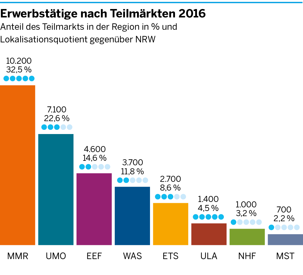 Die Anzahl der Erwerbstätigen in den einzelnen Teilmärkten der Umweltwirtschaft am Niederrhein