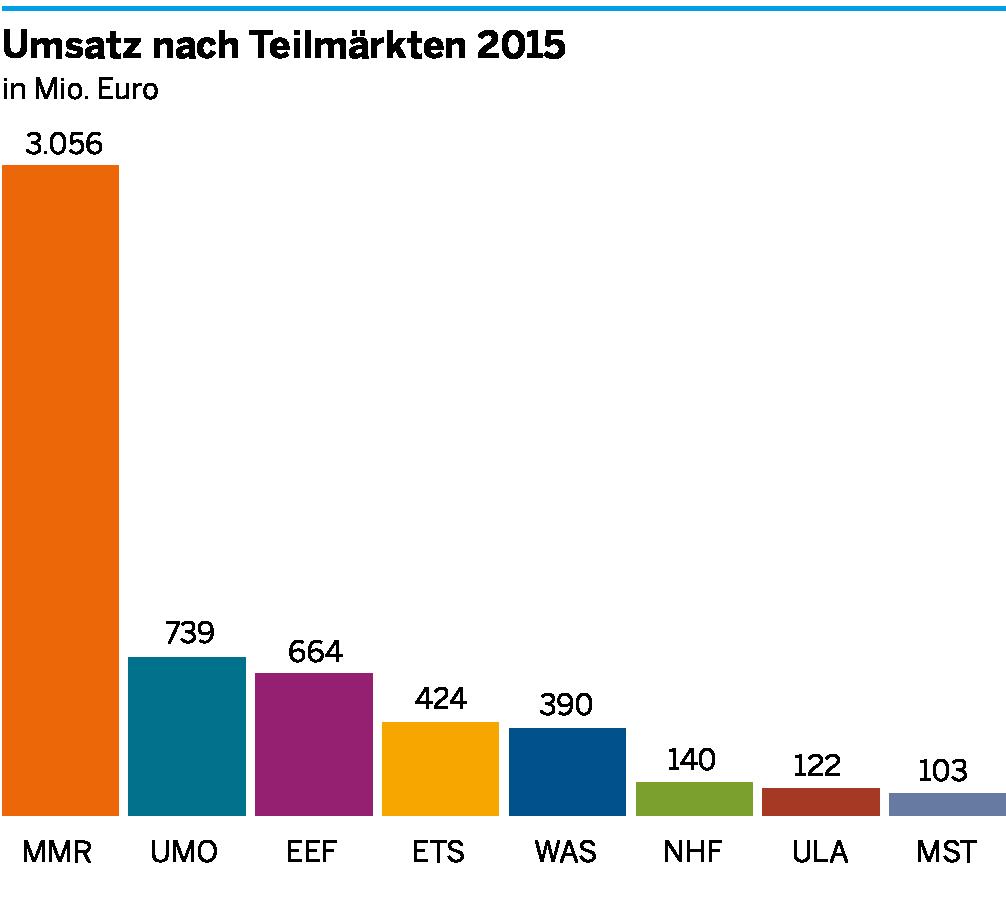 Die Umsätze der einzelnen Teilmärkte der Umweltwirtschaft am Niederrhein