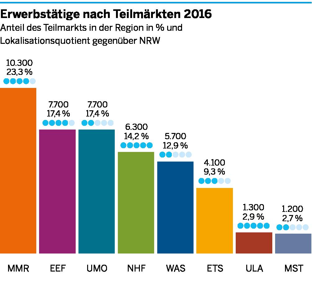 Die Anzahl der Erwerbstätigen in den einzelnen Teilmärkten der Umweltwirtschaft für Ostwestfalen-Lippe