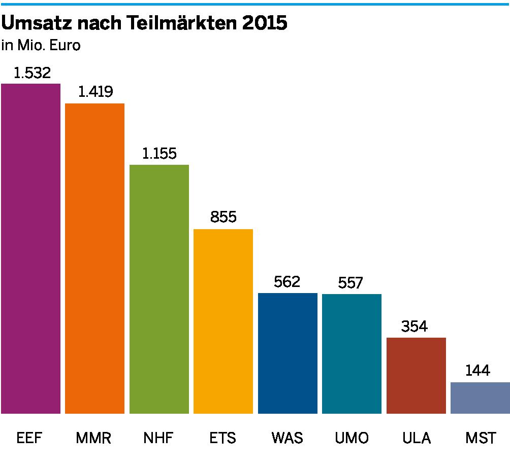 Die Umsätze der einzelnen Teilmärkte der Umweltwirtschaft in Ostwestfalen-Lippe