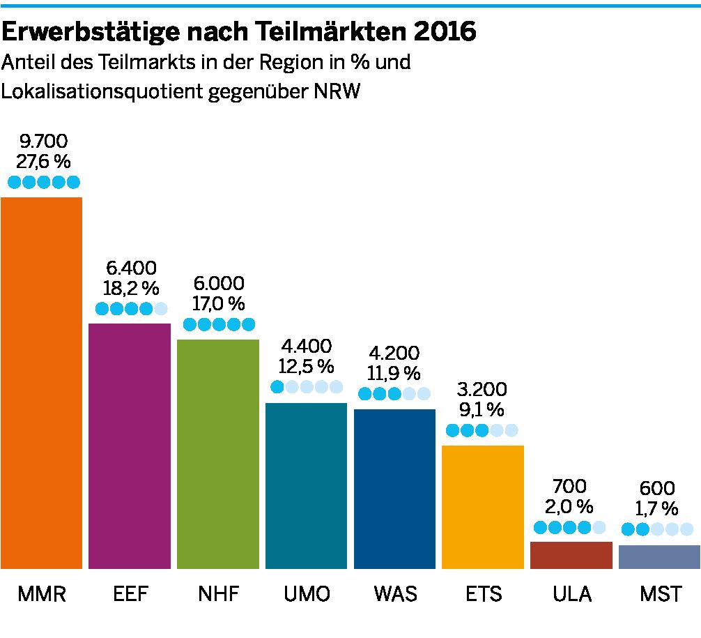 Die Anzahl der Erwerbstätigen in den einzelnen Teilmärkten der Umweltwirtschaft für Südwestfalen