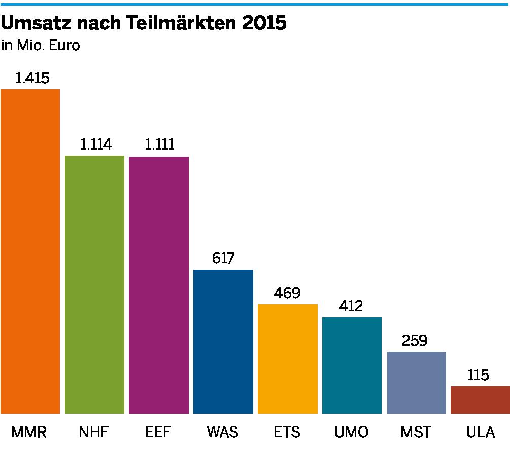 Die Umsätze der einzelnen Teilmärkte der Umweltwirtschaft in Südwestfalen