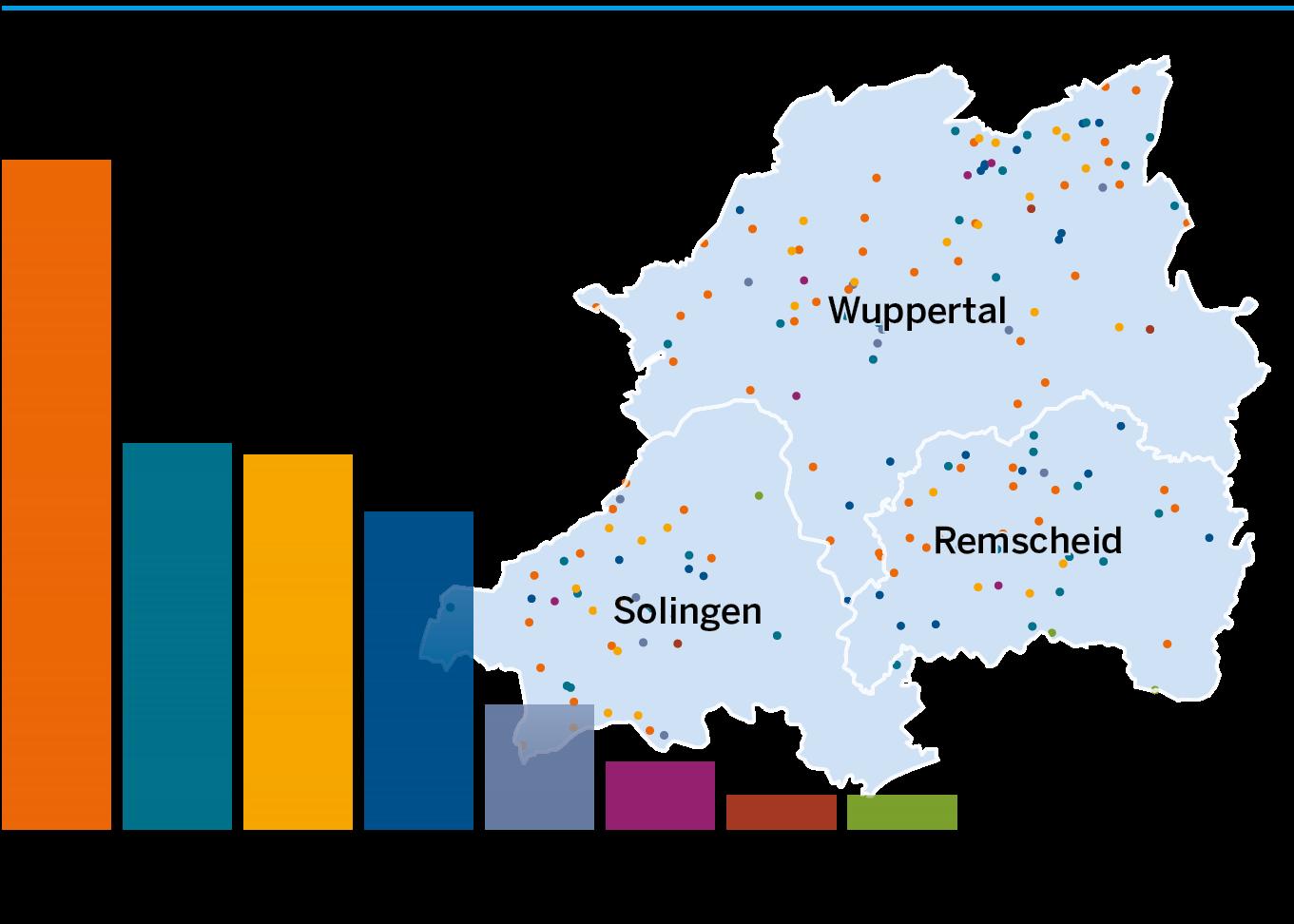 Die Grafik zeigt die Unternehmensdichte in den jeweiligen Teilmärkten der Umweltwirtschaft in einer Karte des Bergischen Städtedreiecks.